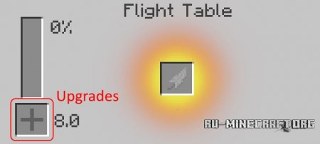 ������� Flight Table ��� Minecraft 1.8