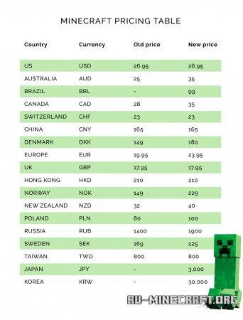 Таблица цен на Майнкрафт