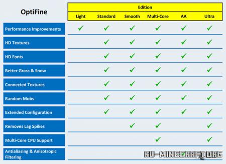 Скачать OptiFine HD для Minecraft 1.14.3