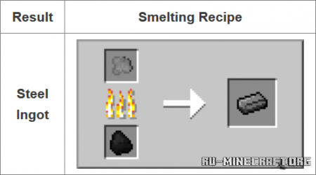 Скачать Fusion для Minecraft 1.15.2